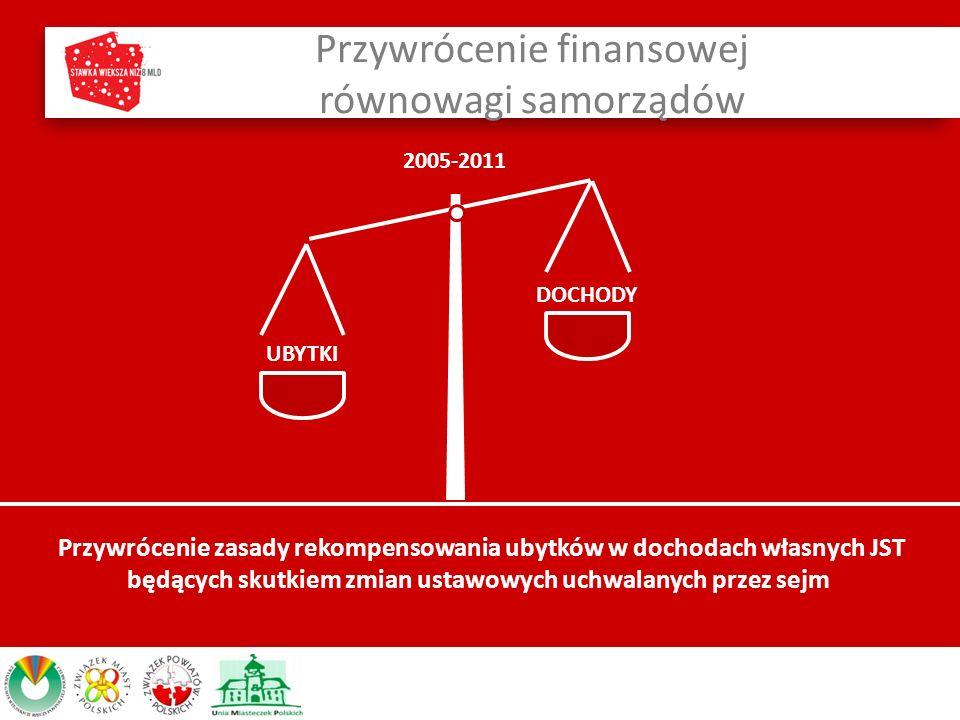 Przywrócenie finansowej równowagi samorządów UBYTKI DOCHODY 2005-2011 Przywrócenie zasady rekompensowania ubytków w dochodach własnych JST będących skutkiem zmian ustawowych uchwalanych przez sejm