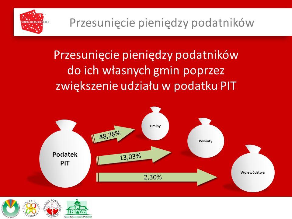 Przesunięcie pieniędzy podatników do ich własnych gmin poprzez zwiększenie udziału w podatku PIT Przesunięcie pieniędzy podatników 39,34% 10,25% 1,60% 48,78% 13,03% 2,30%