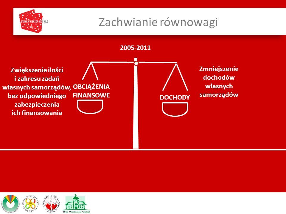 Zachwianie równowagi OBCIĄŻENIA FINANSOWE DOCHODY Zmniejszenie dochodów własnych samorządów Zwiększenie ilości i zakresu zadań własnych samorządów, bez odpowiedniego zabezpieczenia ich finansowania 2005-2011