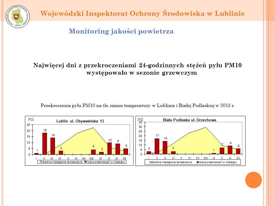 Wojewódzki Inspektorat Ochrony Środowiska w Lublinie Monitoring jakości powietrza Najwięcej dni z przekroczeniami 24-godzinnych stężeń pyłu PM10 występowało w sezonie grzewczym Przekroczenia pyłu PM10 na tle zmian temperatury w Lublinie i Białej Podlaskiej w 2015 r.