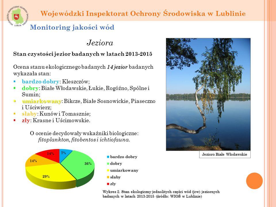 Jeziora Monitoring jakości wód Jezioro Białe Włodawskie Stan czystości jezior badanych w latach 2013-2015 14 jezior Ocena stanu ekologicznego badanych 14 jezior badanych wykazała stan:  bardzo dobry : Kleszczów;  dobry : Białe Włodawskie, Łukie, Rogóźno, Spólne i Sumin;  umiarkowany  umiarkowany : Bikcze, Białe Sosnowickie, Piaseczno i Uściwierz;  słaby : Kunów i Tomasznie;  zły : Krasne i Uścimowskie.