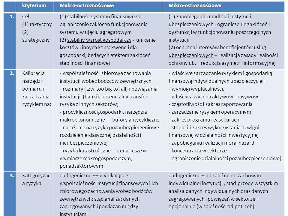 2 kryteriumMakro-ostrożnościoweMikro-ostrożnościowe 1. Cel: (1) taktyczny (2) strategiczny (1) stabilność systemu finansowego - ograniczenie zakłóceń