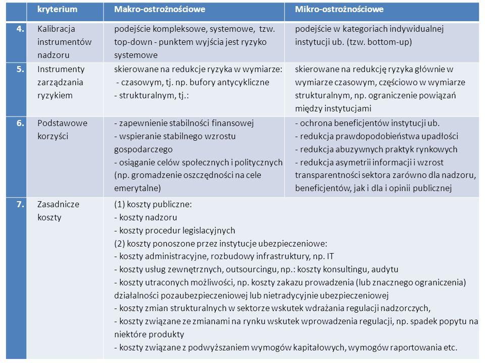 3 kryteriumMakro-ostrożnościoweMikro-ostrożnościowe 4. Kalibracja instrumentów nadzoru podejście kompleksowe, systemowe, tzw. top-down - punktem wyjśc