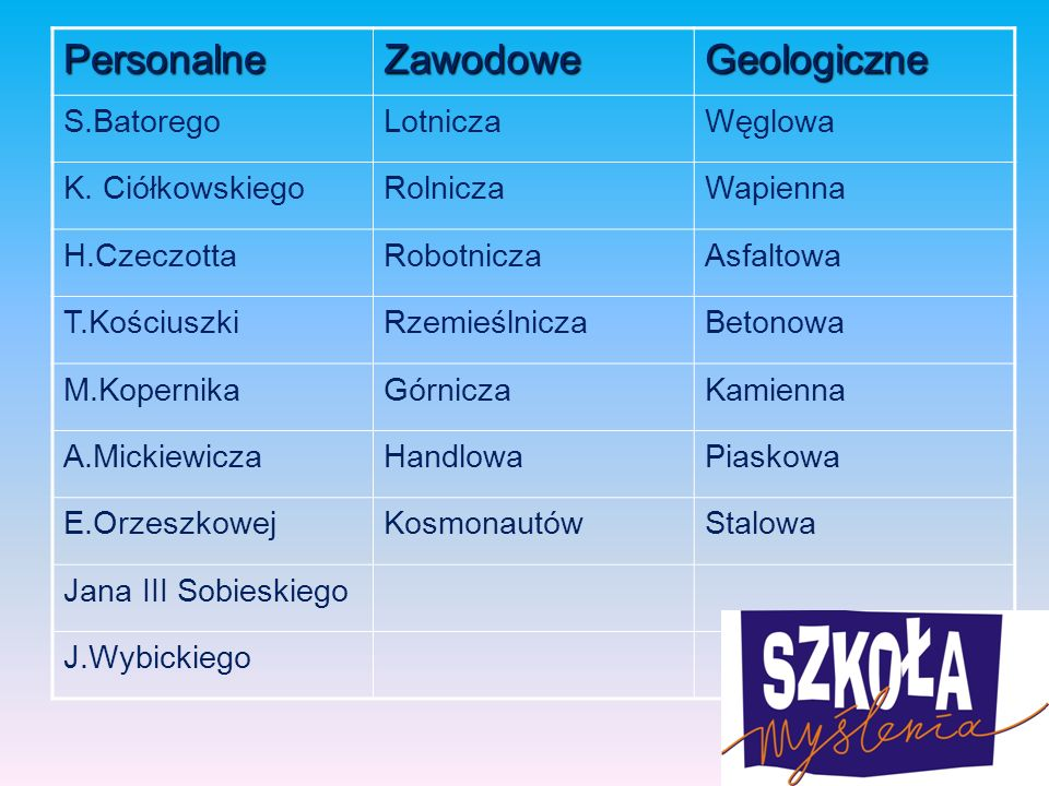 PersonalneZawodoweGeologiczne S.BatoregoLotniczaWęglowa K.
