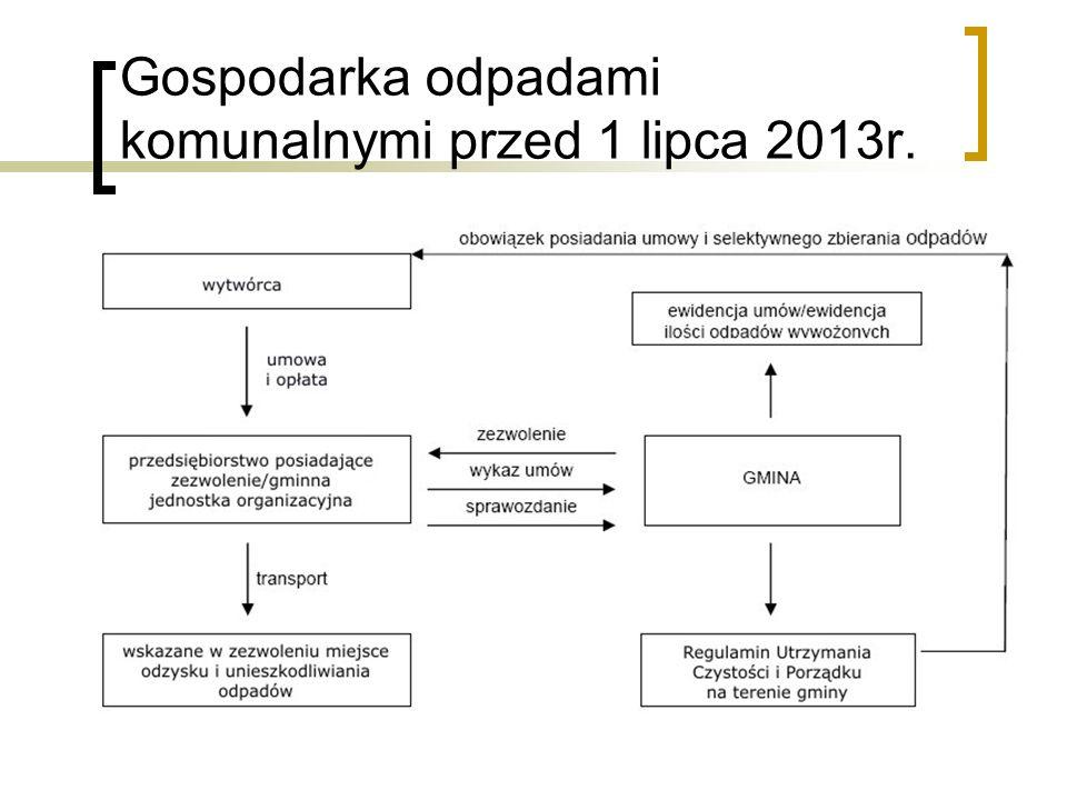 Gospodarka odpadami komunalnymi przed 1 lipca 2013r.