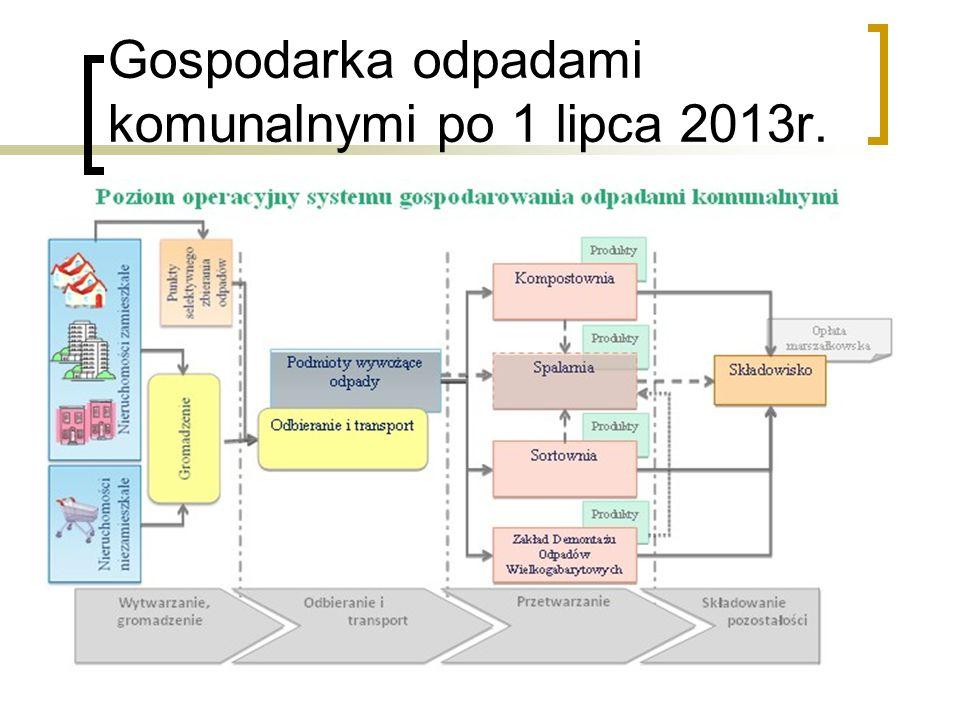 Wdrożenie systemu gospodarowania odpadami komunalnymi w Gminie Wadowice Etap I Wybór metody naliczania opłaty za odbiór i zagospodarowanie odpadów komunalnych