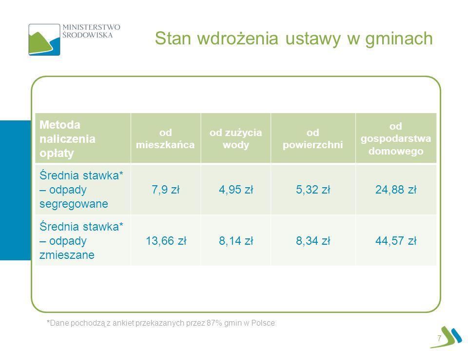 Stan wdrożenia ustawy w gminach Metoda naliczenia opłaty od mieszkańca od zużycia wody od powierzchni od gospodarstwa domowego Średnia stawka* – odpad
