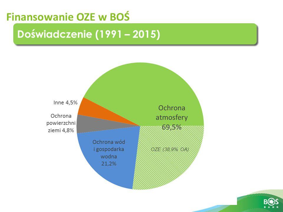 Slajd 12 z 16 Finansowanie OZE w BOŚ OZE (38,9% OA) Doświadczenie (1991 – 2015)