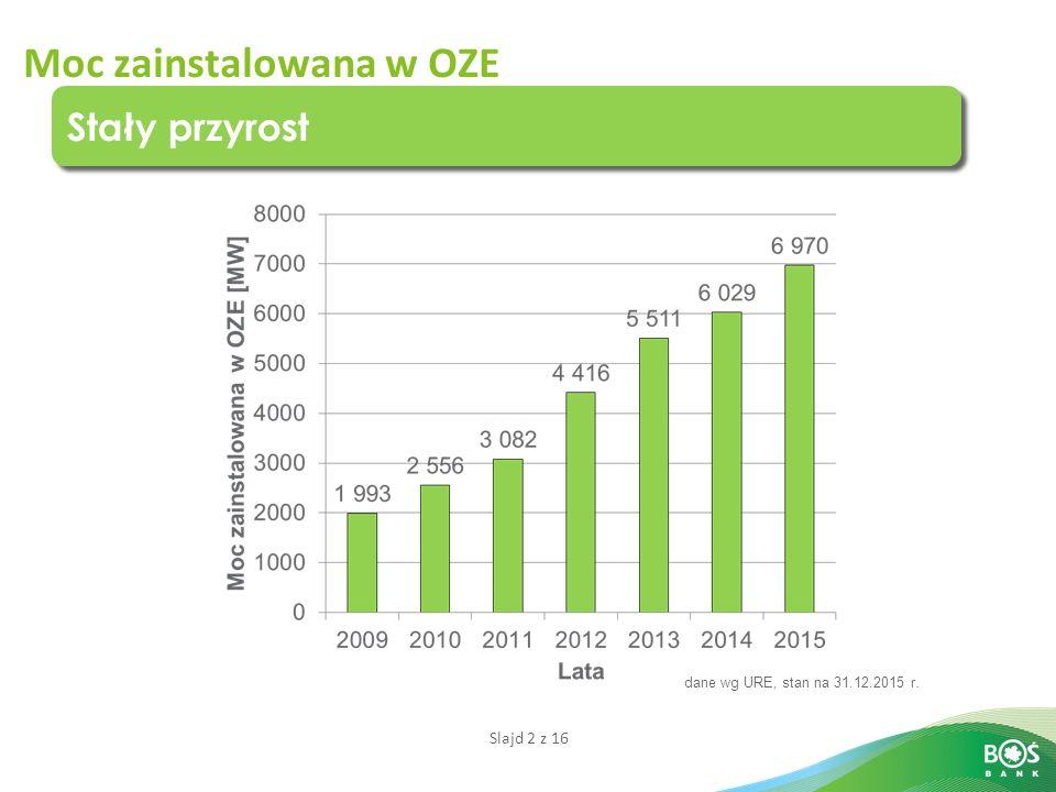 Slajd 2 z 16 Stały przyrost Moc zainstalowana w OZE dane wg URE, stan na 31.12.2015 r.