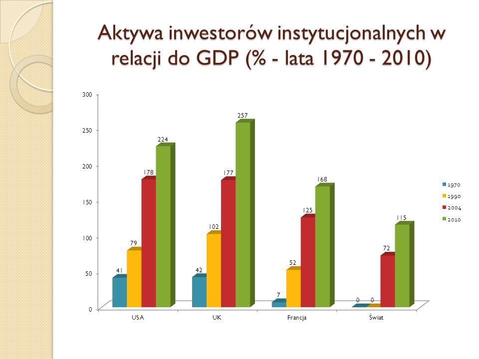 Aktywa inwestorów instytucjonalnych w relacji do GDP (% - lata 1970 - 2010)