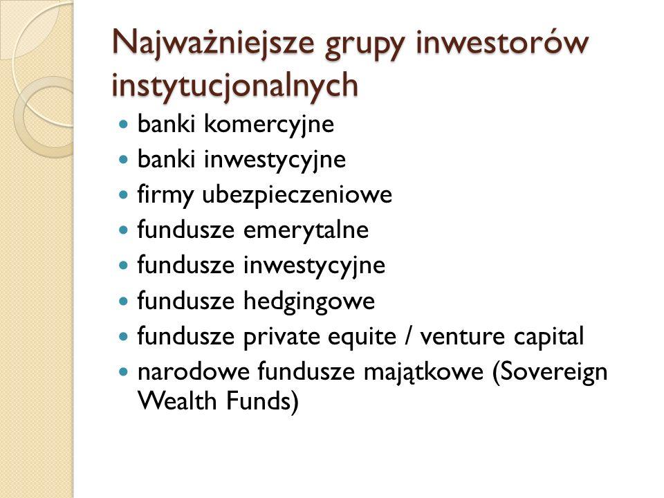 Najważniejsze grupy inwestorów instytucjonalnych banki komercyjne banki inwestycyjne firmy ubezpieczeniowe fundusze emerytalne fundusze inwestycyjne fundusze hedgingowe fundusze private equite / venture capital narodowe fundusze majątkowe (Sovereign Wealth Funds)