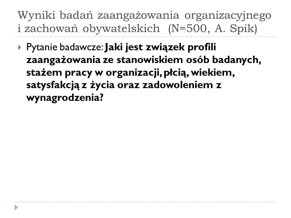 Wyniki badań zaangażowania organizacyjnego i zachowań obywatelskich (N=500, A. Spik)  Pytanie badawcze: Jaki jest związek profili zaangażowania ze st