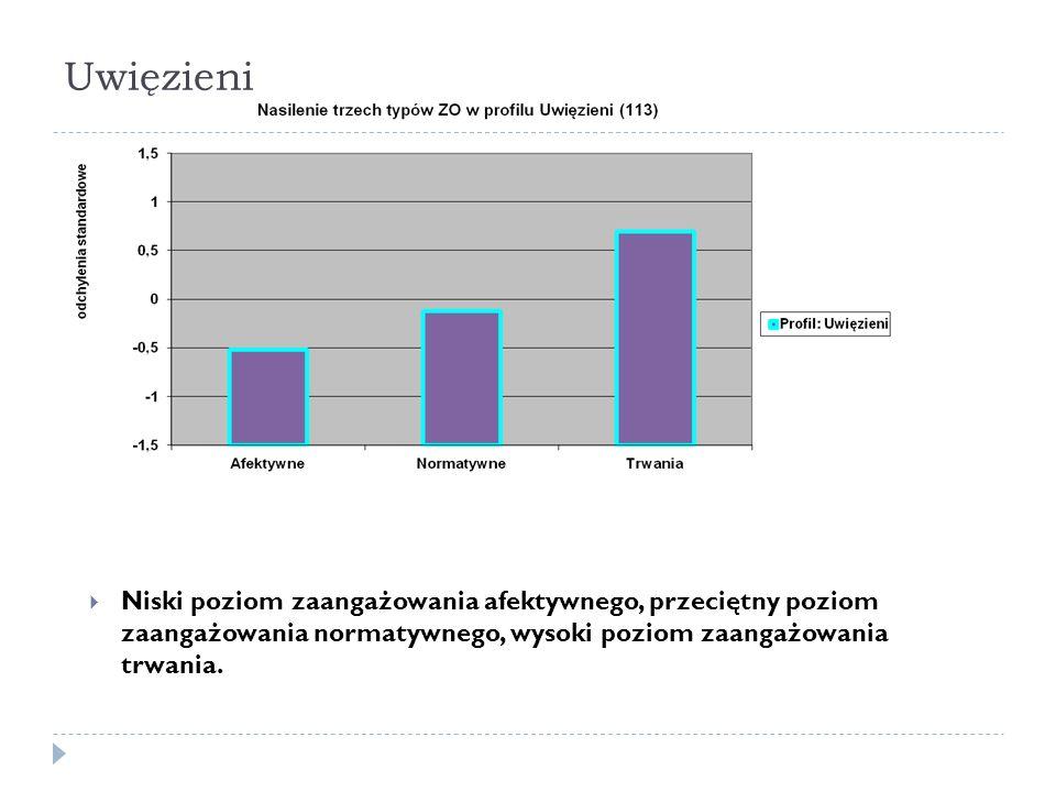 Uwięzieni  Niski poziom zaangażowania afektywnego, przeciętny poziom zaangażowania normatywnego, wysoki poziom zaangażowania trwania.