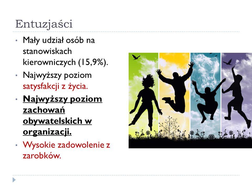 Entuzjaści Mały udział osób na stanowiskach kierowniczych (15,9%).