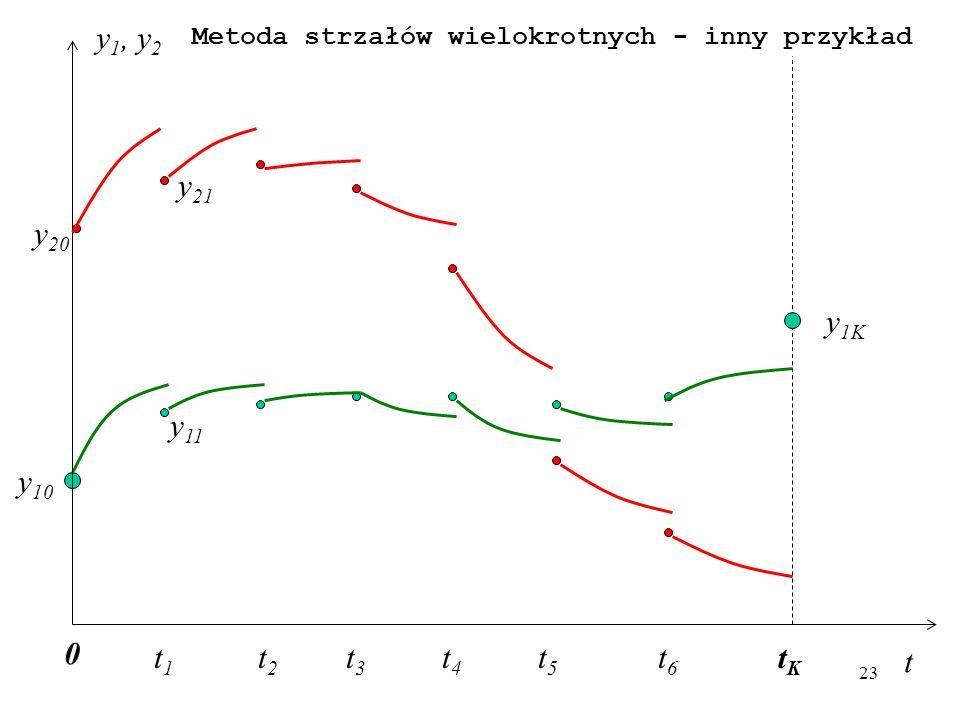 23 t y 1, y 2 t1t1 t2t2 t5t5 t3t3 t4t4 tKtK t6t6 0 y 10 y 1K y 21 y 11 y 20 Metoda strzałów wielokrotnych - inny przykład
