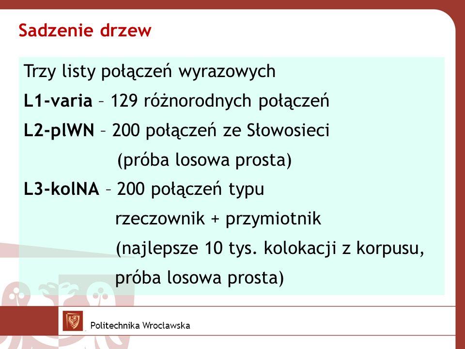 Trzy listy połączeń wyrazowych L1-varia – 129 różnorodnych połączeń L2-plWN – 200 połączeń ze Słowosieci (próba losowa prosta) L3-kolNA – 200 połączeń typu rzeczownik + przymiotnik (najlepsze 10 tys.