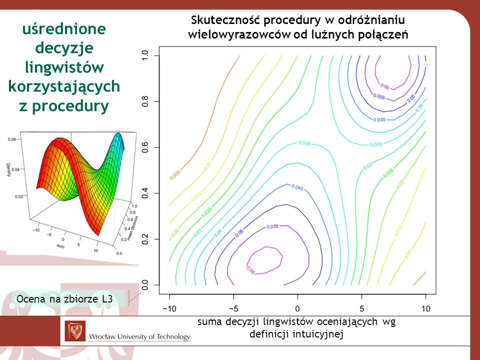 Ocena na zbiorze L3 uśrednione decyzje lingwistów korzystających z procedury Skuteczność procedury w odróżnianiu wielowyrazowców od luźnych połączeń s