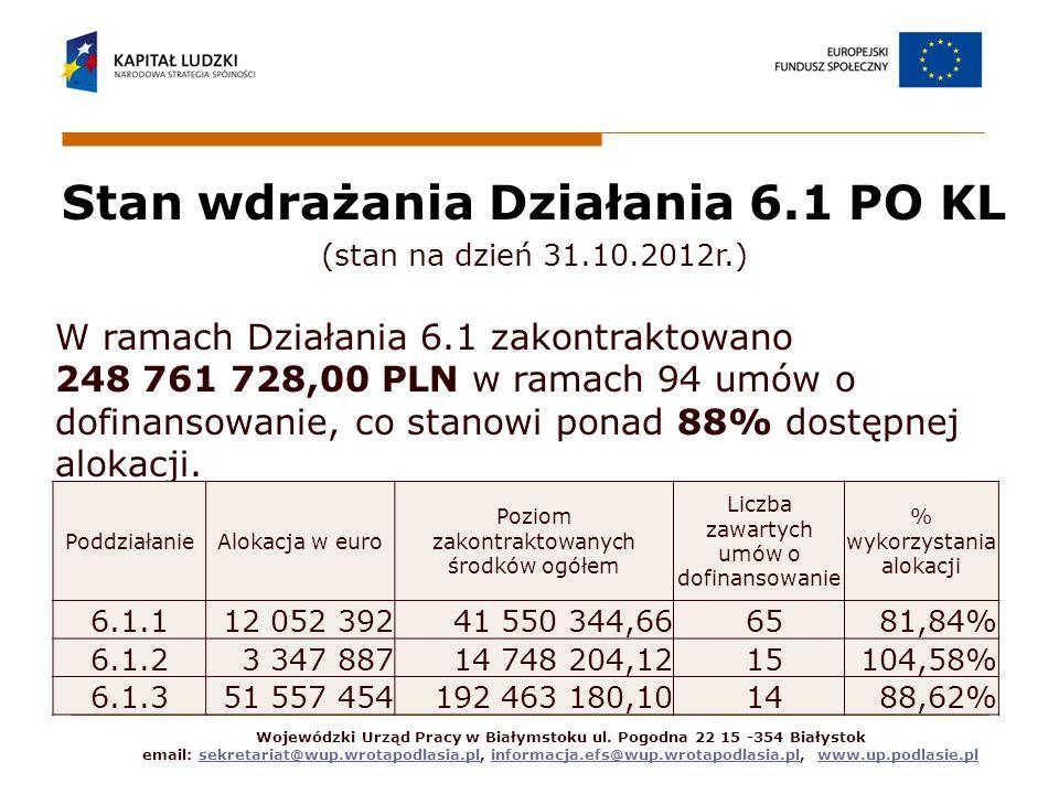 Stan wdrażania Działania 6.1 PO KL (stan na dzień 31.10.2012r.) W ramach Działania 6.1 zakontraktowano 248 761 728,00 PLN w ramach 94 umów o dofinansowanie, co stanowi ponad 88% dostępnej alokacji.