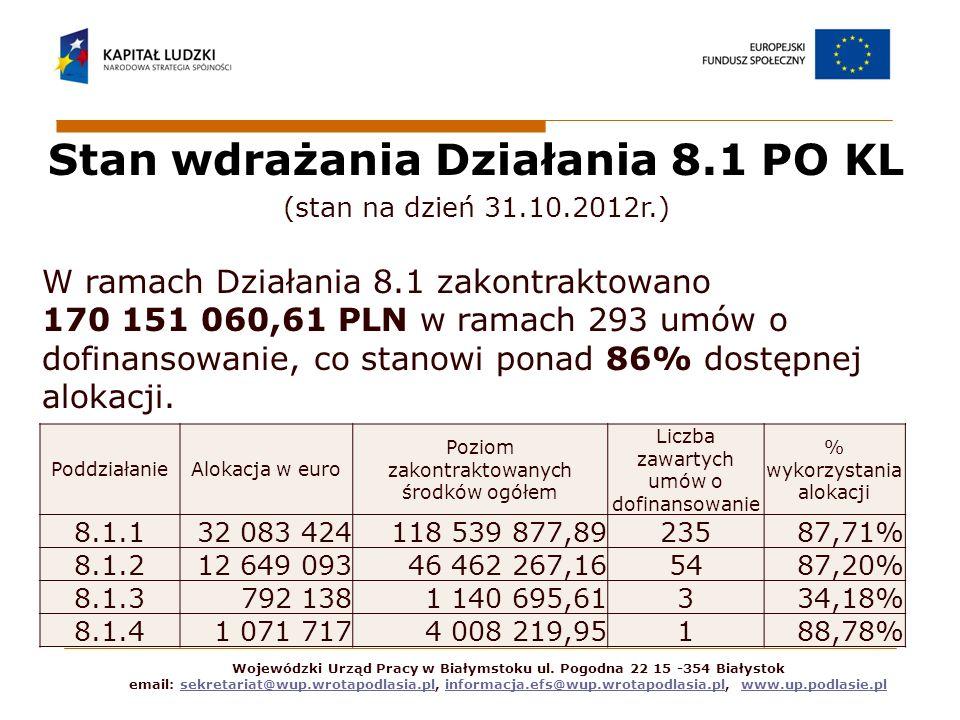 Stan wdrażania Działania 8.1 PO KL (stan na dzień 31.10.2012r.) W ramach Działania 8.1 zakontraktowano 170 151 060,61 PLN w ramach 293 umów o dofinansowanie, co stanowi ponad 86% dostępnej alokacji.