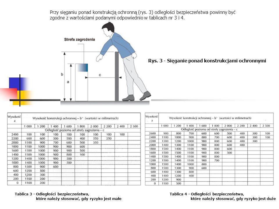 Przy sięganiu ponad konstrukcją ochronną (rys. 3) odległości bezpieczeństwa powinny być zgodne z wartościami podanymi odpowiednio w tablicach nr 3 i 4