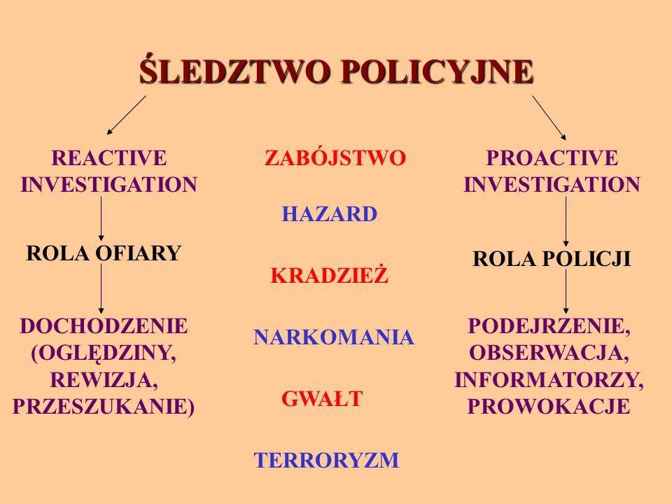 ŚLEDZTWO POLICYJNE REACTIVE INVESTIGATION PROACTIVE INVESTIGATION ROLA OFIARY ROLA POLICJI DOCHODZENIE (OGLĘDZINY, REWIZJA, PRZESZUKANIE) PODEJRZENIE, OBSERWACJA, INFORMATORZY, PROWOKACJE ZABÓJSTWO TERRORYZM HAZARD KRADZIEŻ NARKOMANIA GWAŁT