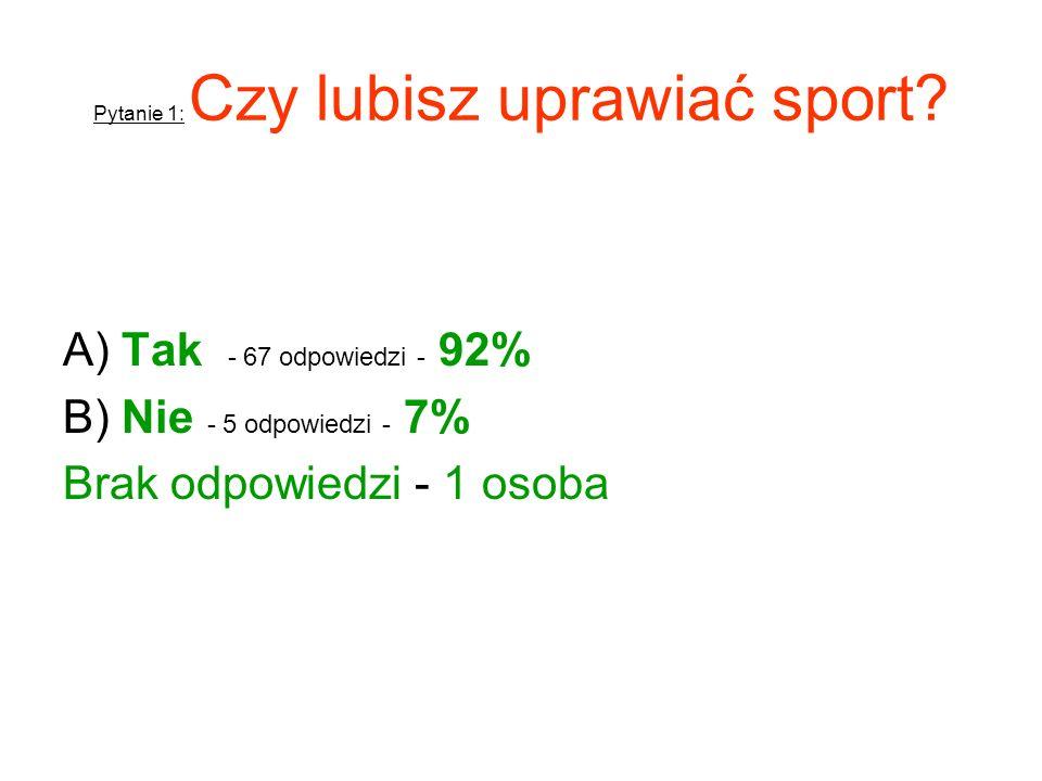 Pytanie 1: Czy lubisz uprawiać sport? A) Tak - 67 odpowiedzi - 92% B) Nie - 5 odpowiedzi - 7% Brak odpowiedzi - 1 osoba