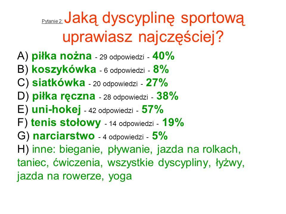 Pytanie 2: Jaką dyscyplinę sportową uprawiasz najczęściej? A) piłka nożna - 29 odpowiedzi - 40% B) koszykówka - 6 odpowiedzi - 8% C) siatkówka - 20 od