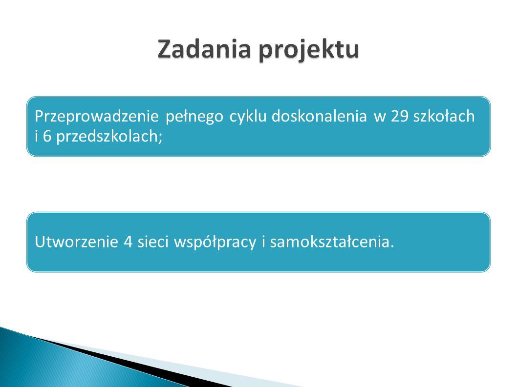 Przeprowadzenie pełnego cyklu doskonalenia w 29 szkołach i 6 przedszkolach; Utworzenie 4 sieci współpracy i samokształcenia.