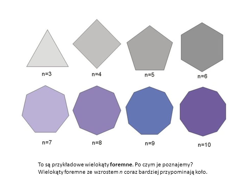 To są przykładowe wielokąty foremne. Po czym je poznajemy? Wielokąty foremne ze wzrostem n coraz bardziej przypominają koło.
