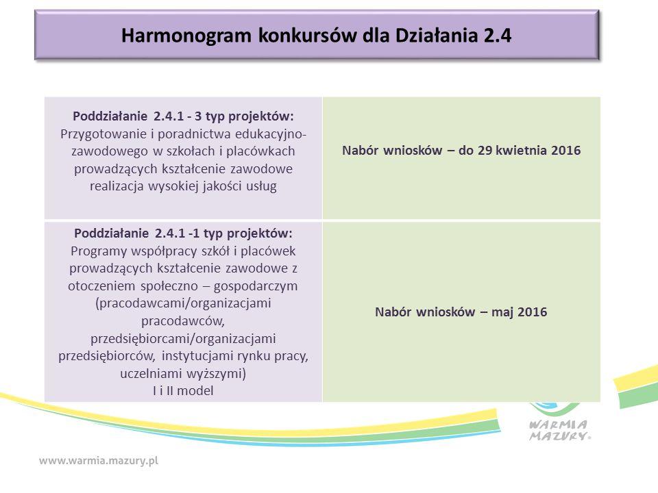 Harmonogram konkursów Harmonogram konkursów dla Działania 2.4 Poddziałanie 2.4.1 - 3 typ projektów: Przygotowanie i poradnictwa edukacyjno- zawodowego w szkołach i placówkach prowadzących kształcenie zawodowe realizacja wysokiej jakości usług Nabór wniosków – do 29 kwietnia 2016 Poddziałanie 2.4.1 -1 typ projektów: Programy współpracy szkół i placówek prowadzących kształcenie zawodowe z otoczeniem społeczno – gospodarczym (pracodawcami/organizacjami pracodawców, przedsiębiorcami/organizacjami przedsiębiorców, instytucjami rynku pracy, uczelniami wyższymi) I i II model Nabór wniosków – maj 2016