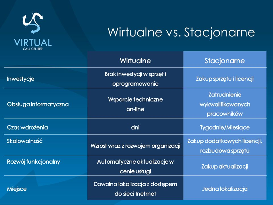 Wirtualne vs. Stacjonarne