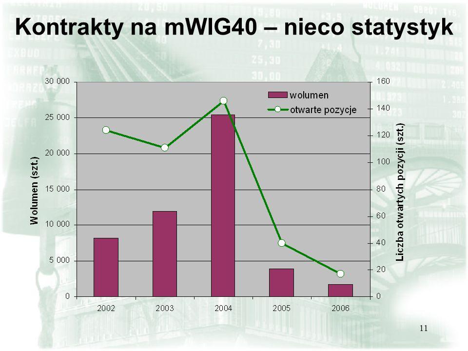 11 Kontrakty na mWIG40 – nieco statystyk