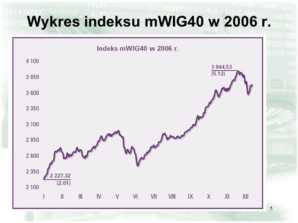 5 Wykres indeksu mWIG40 w 2006 r.