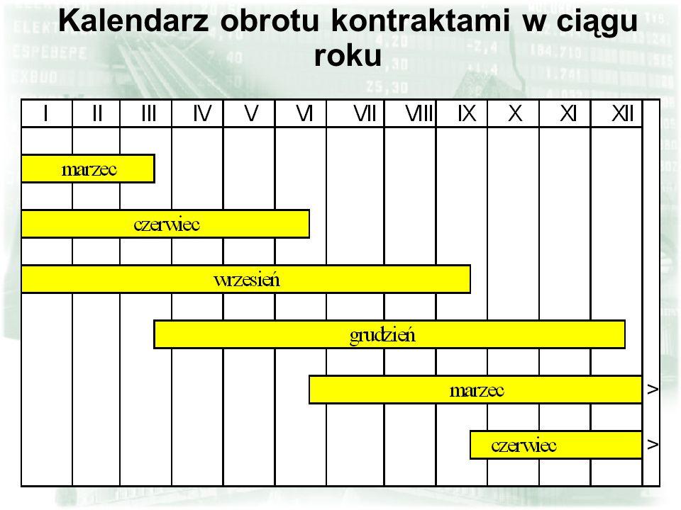 8 Kalendarz obrotu kontraktami w ciągu roku