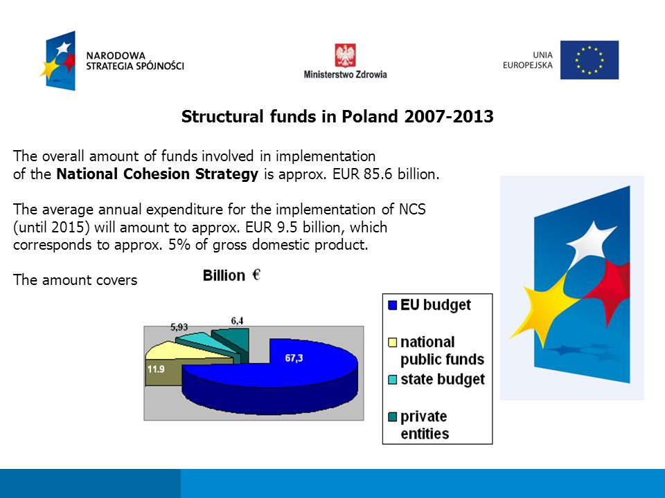 Fundusze strukturalne dla sektora ochrony zdrowia w perspektywie finansowej 2007-2013 NHF's Academy Project Value: around 1,5 milion € Implementation period: 11.2011 – 12.2014 Outcomes: 1 000 persons trained through stationary courses, 1 000 persons trained though e-learning Beneficiaries: Managerial staff, Employees of administrative units, Specialised employees ( analystics, physicians, nurses), Lower staff ( secretaries, receptionists), Patients