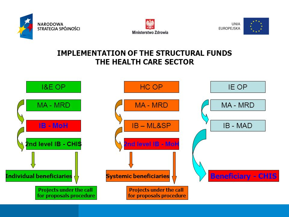 Fundusze strukturalne dla sektora ochrony zdrowia w perspektywie finansowej 2007-2013 IMPLEMENTATION OF THE STRUCTURAL FUNDS THE HEALTH CARE SECTOR I&E OPHC OPIE OP MA - MRD IB - MoH 2nd level IB - CHIS MA - MRD IB – ML&SP 2nd level IB - MoH Beneficiary - CHIS MA - MRD IB - MAD Individual beneficiariesSystemic beneficiaries Projects under the call for proposals procedure Projects under the call for proposals procedure