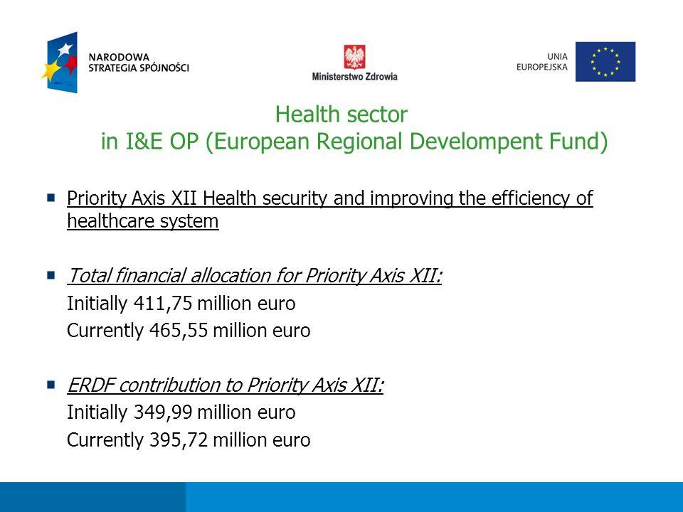 Fundusze strukturalne dla sektora ochrony zdrowia w perspektywie finansowej 2007-2013 Type of conducted operations (projects): 5.