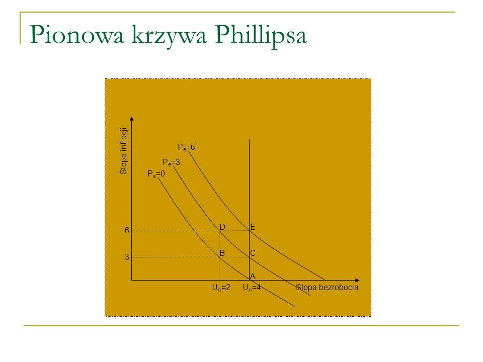 Pionowa krzywa Phillipsa U n =4U n =2 A BC DE Stopa inflacji Stopa bezrobocia 3 6 P e =6 P e =3 P e =0