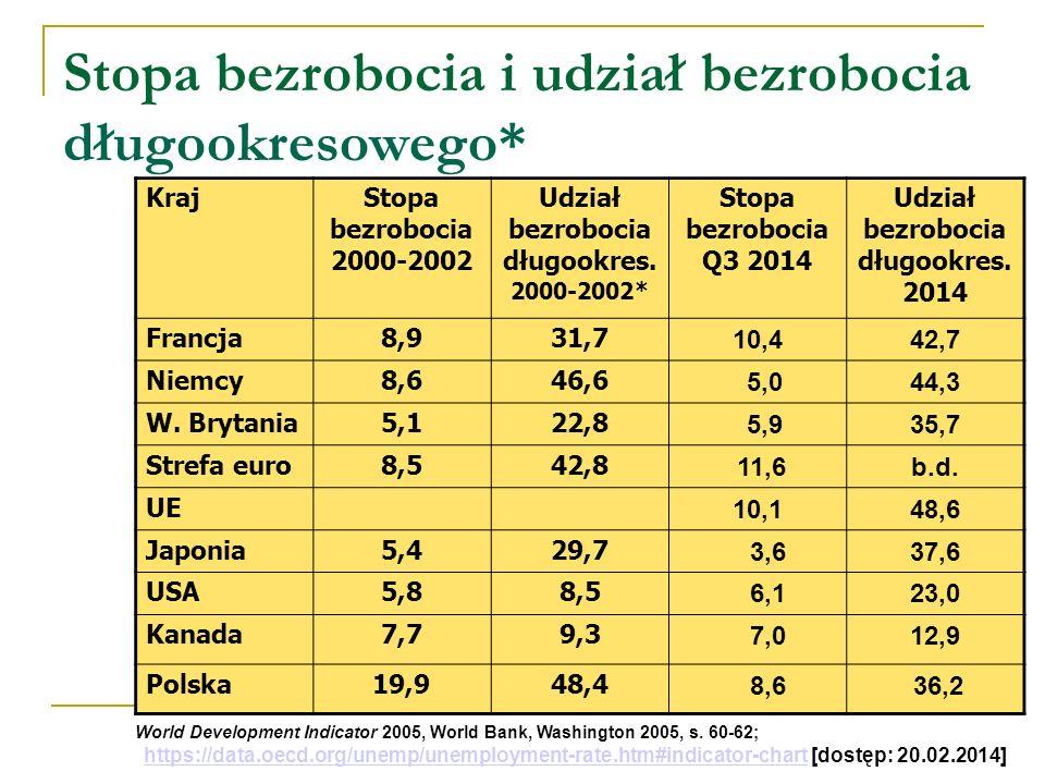 Stopa bezrobocia i udział bezrobocia długookresowego* Kraj Stopa bezrobocia 2000-2002 Udział bezrobocia długookres.