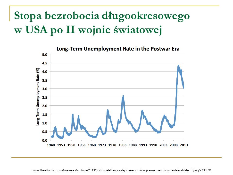 Stopa bezrobocia długookresowego w USA po II wojnie światowej http:// www.theatlantic.com/business/archive/2013/03/forget-the-good-jobs-report-long-term-unemployment-is-still-terrifying/273859/