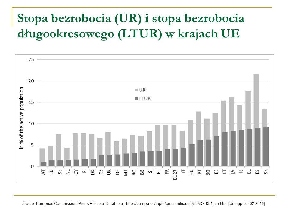 Stopa bezrobocia (UR) i stopa bezrobocia długookresowego (LTUR) w krajach UE Źródło: European Commission.