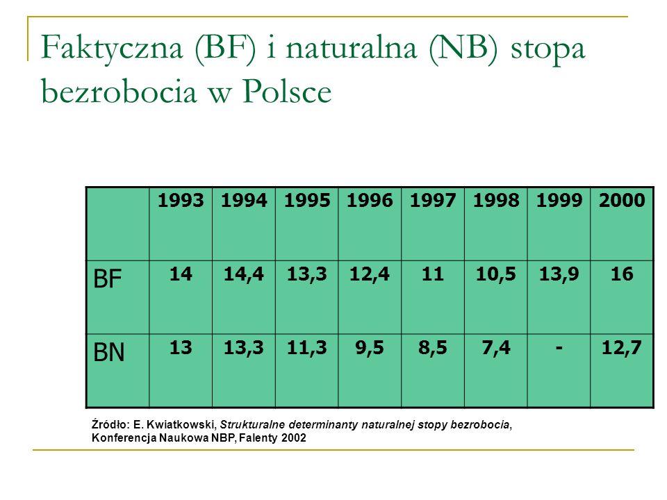 Faktyczna (BF) i naturalna (NB) stopa bezrobocia w Polsce 19931994199519961997199819992000 BF 1414,413,312,41110,513,916 BN 1313,311,39,58,57,4-12,7 Źródło: E.