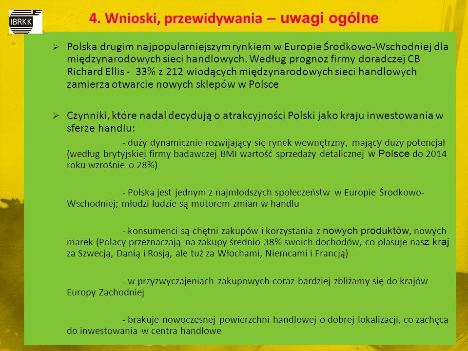  Polska drugim najpopularniejszym rynkiem w Europie Środkowo-Wschodniej dla międzynarodowych sieci handlowych. Według prognoz firmy doradczej CB Rich