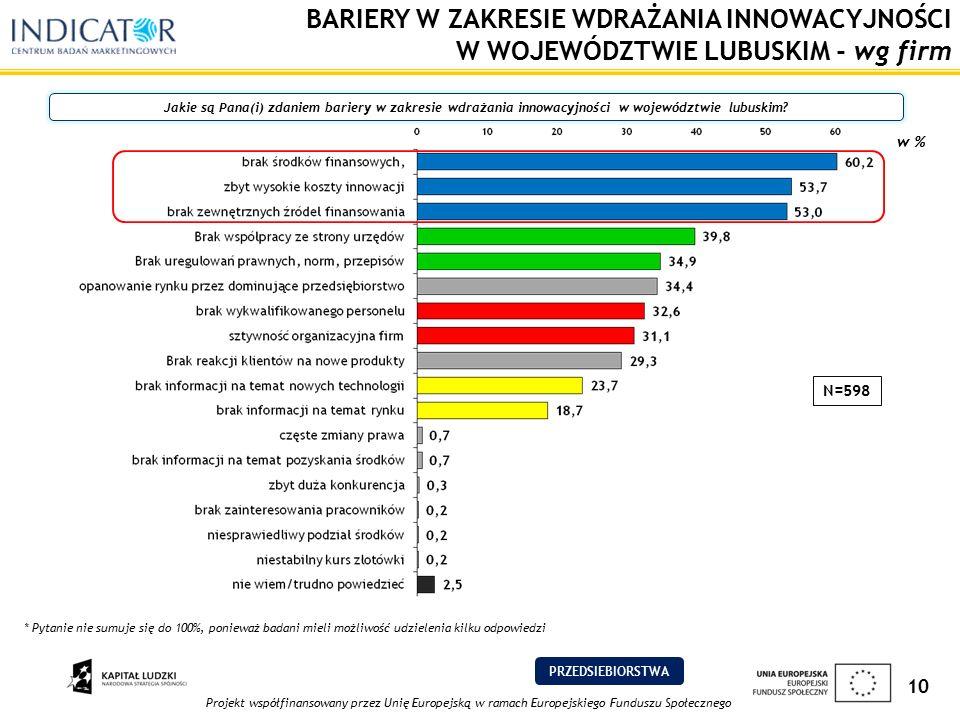 Projekt współfinansowany przez Unię Europejską w ramach Europejskiego Funduszu Społecznego 10 BARIERY W ZAKRESIE WDRAŻANIA INNOWACYJNOŚCI W WOJEWÓDZTWIE LUBUSKIM - wg firm Jakie są Pana(i) zdaniem bariery w zakresie wdrażania innowacyjności w województwie lubuskim.