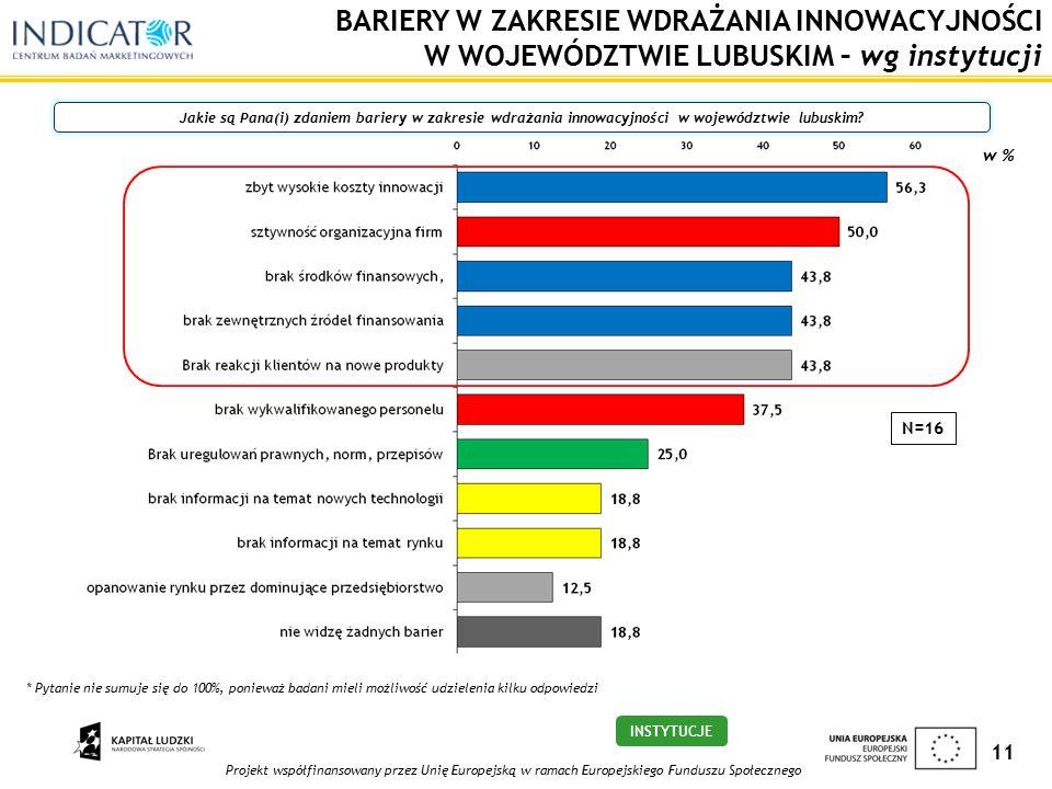 Projekt współfinansowany przez Unię Europejską w ramach Europejskiego Funduszu Społecznego 11 BARIERY W ZAKRESIE WDRAŻANIA INNOWACYJNOŚCI W WOJEWÓDZTWIE LUBUSKIM – wg instytucji Jakie są Pana(i) zdaniem bariery w zakresie wdrażania innowacyjności w województwie lubuskim.