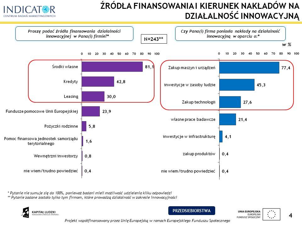 Projekt współfinansowany przez Unię Europejską w ramach Europejskiego Funduszu Społecznego 4 ŹRÓDŁA FINANSOWANIA I KIERUNEK NAKŁADÓW NA DZIAŁALNOŚĆ INNOWACYJNĄ Proszę podać źródła finansowania działalności innowacyjnej w Pana(i) firmie?* w % * Pytanie nie sumuje się do 100%, ponieważ badani mieli możliwość udzielenia kilku odpowiedzi ** Pytanie zadane zostało tylko tym firmom, które prowadzą działalność w zakresie innowacyjności N=243** Czy Pana(i) firma poniosła nakłady na działalność innowacyjną w oparciu o:* PRZEDSIEBIORSTWA