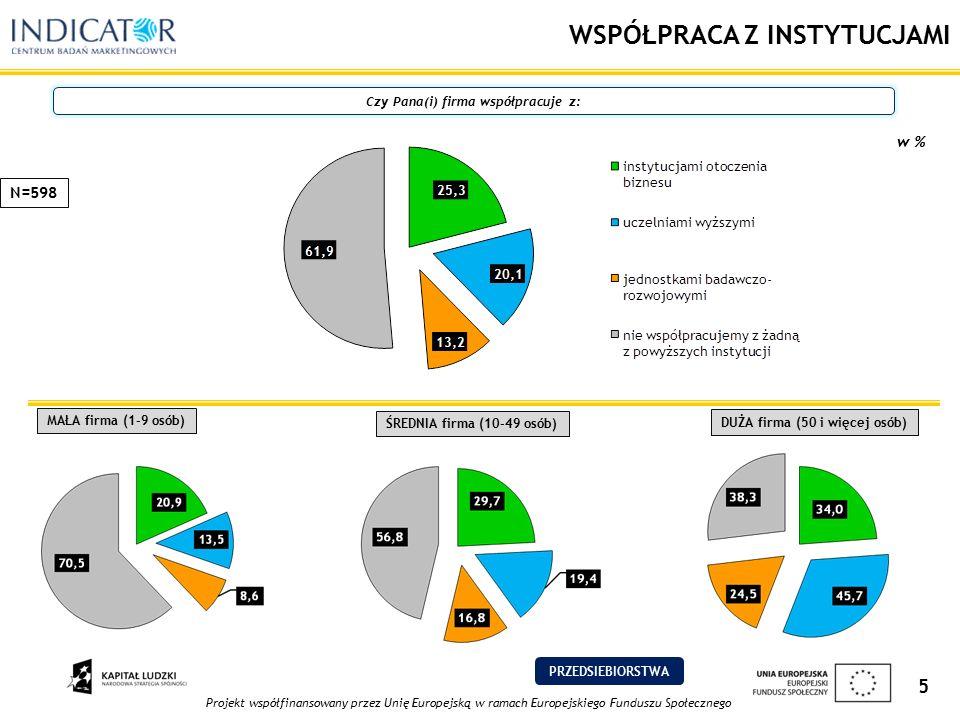 Projekt współfinansowany przez Unię Europejską w ramach Europejskiego Funduszu Społecznego 5 WSPÓŁPRACA Z INSTYTUCJAMI Czy Pana(i) firma współpracuje z: w % N=598 MAŁA firma (1-9 osób) ŚREDNIA firma (10-49 osób) DUŻA firma (50 i więcej osób) PRZEDSIEBIORSTWA