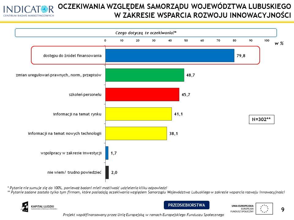 Projekt współfinansowany przez Unię Europejską w ramach Europejskiego Funduszu Społecznego 9 OCZEKIWANIA WZGLĘDEM SAMORZĄDU WOJEWÓDZTWA LUBUSKIEGO W ZAKRESIE WSPARCIA ROZWOJU INNOWACYJNOŚCI Czego dotyczą te oczekiwania?* w % N=302** * Pytanie nie sumuje się do 100%, ponieważ badani mieli możliwość udzielenia kilku odpowiedzi ** Pytanie zadane zostało tylko tym firmom, które posiadają oczekiwania względem Samorządu Województwa Lubuskiego w zakresie wsparcia rozwoju innowacyjności PRZEDSIEBIORSTWA
