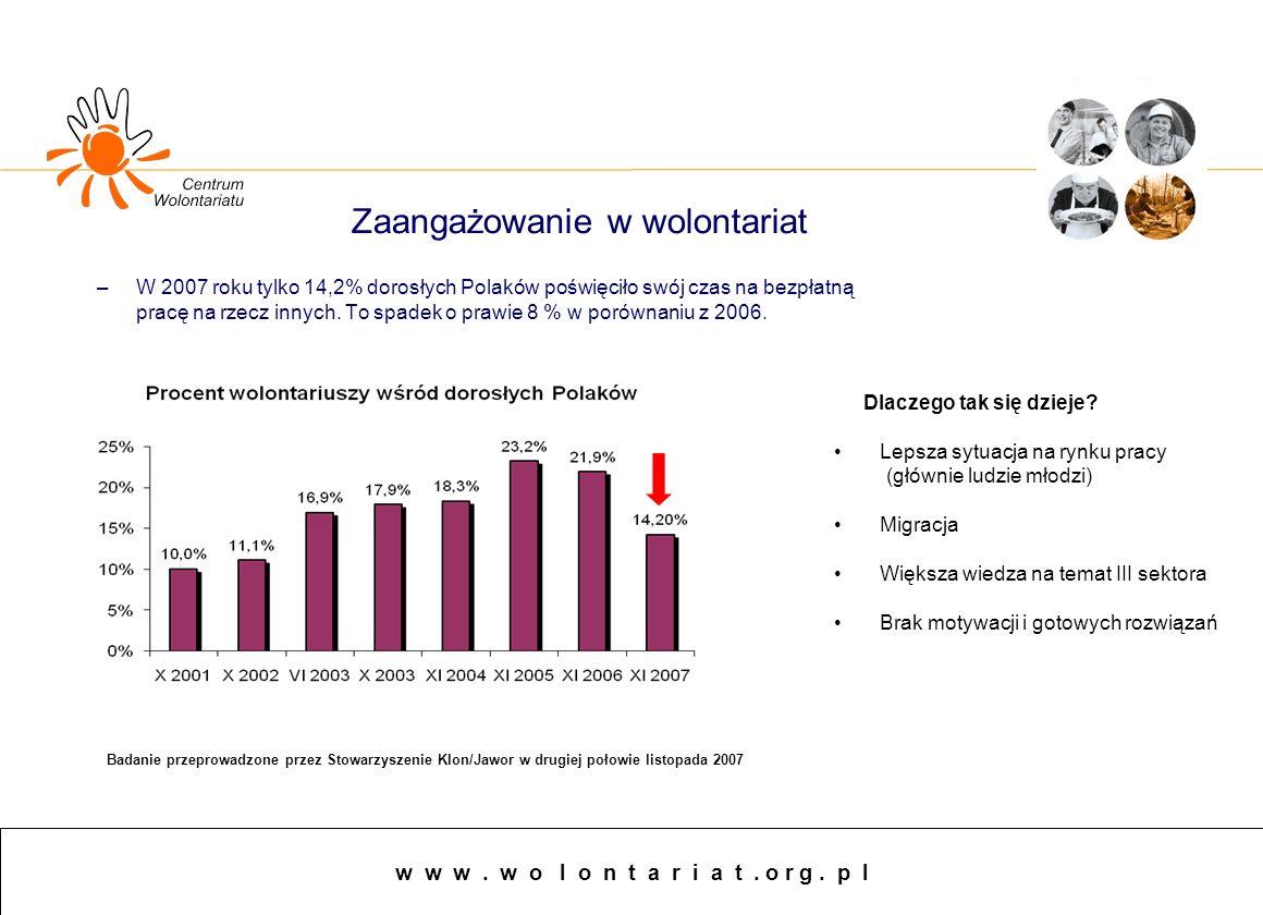 Sminarium Przegląd koncepcji i metod monitorowania rozwoju społeczno - gospodarczego 2 –W 2007 roku tylko 14,2% dorosłych Polaków poświęciło swój czas na bezpłatną pracę na rzecz innych.