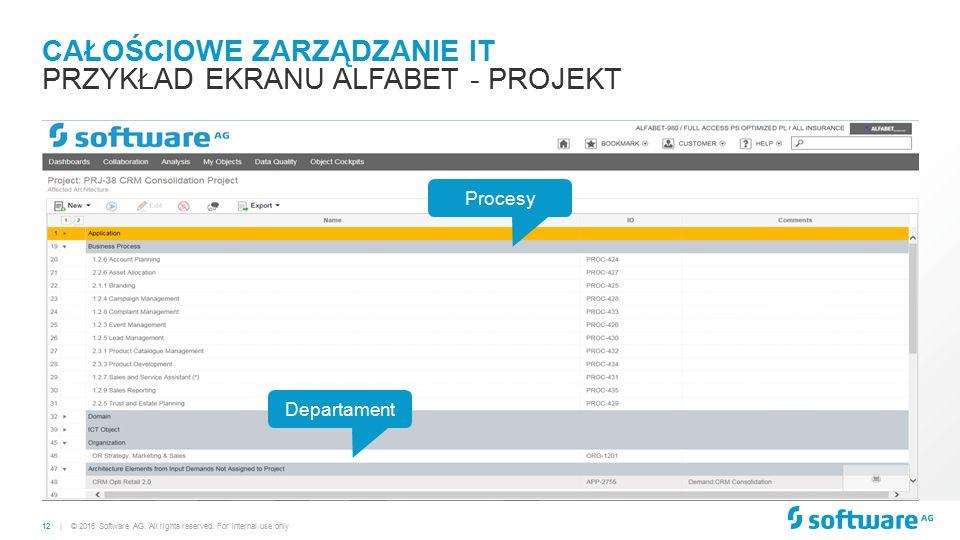 12 | CAŁOŚCIOWE ZARZĄDZANIE IT PRZYKŁAD EKRANU ALFABET - PROJEKT © 2016 Software AG.